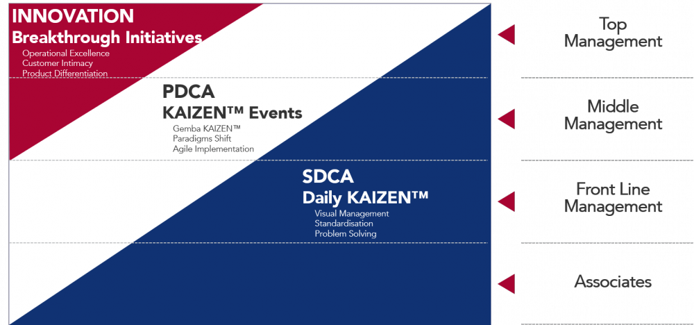 KAIZEN™ flag innovation improvement standardisation