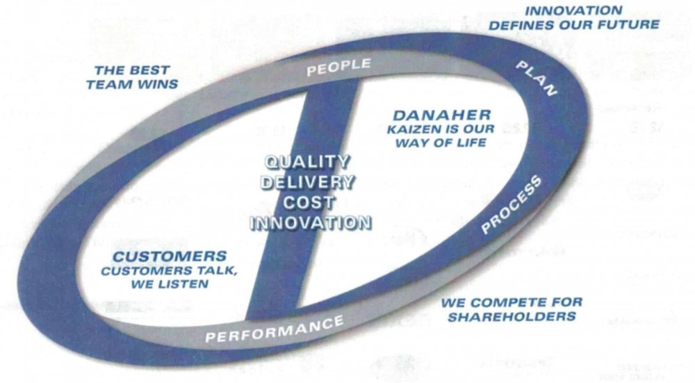 Danaher Business System